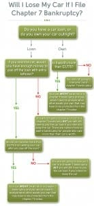 Bankruptcy flow chart 2